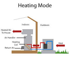 Heat Pump installation for air conditioning and heating in Marbella.